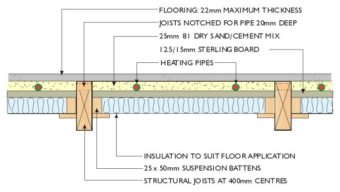 diagram of underfloor heating pipes between the joists of a suspended timber floor