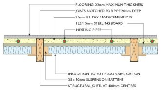 diagram of u f h pipes between the joists of a suspended timber floor