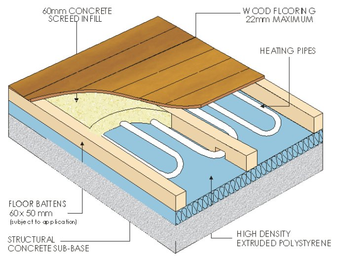 diagram of hardwood on slab and screed floor with ufh pipes