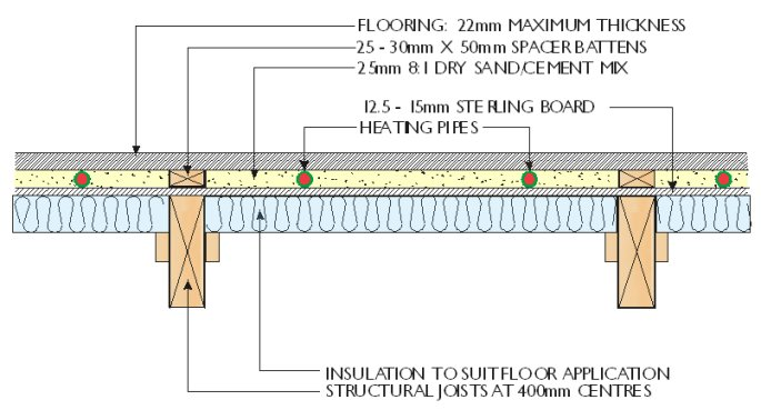diagram of suspended timber floor with underfloor heating pipes