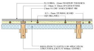 diagram of suspended timber floor with u f h