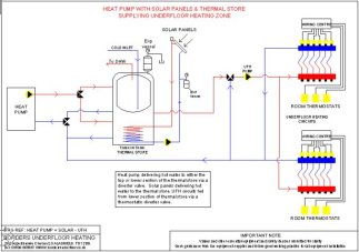 ufh, heat pump, thermal store, and solar panels schematic